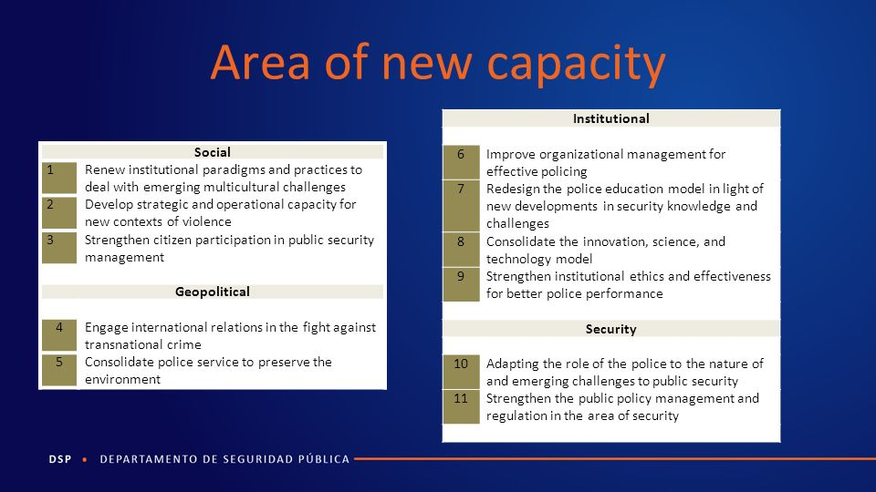 Area of new capacity Social 1Renew institutional paradigms and practices to deal with emerging multicultural challenges 2Develop strategic and operational capacity for new contexts of violence 3Strengthen citizen participation in public security management Geopolitical 4Engage international relations in the fight against transnational crime 5Consolidate police service to preserve the environment Institutional 6Improve organizational management for effective policing 7Redesign the police education model in light of new developments in security knowledge and challenges 8Consolidate the innovation, science, and technology model 9Strengthen institutional ethics and effectiveness for better police performance Security 10Adapting the role of the police to the nature of and emerging challenges to public security 11Strengthen the public policy management and regulation in the area of security