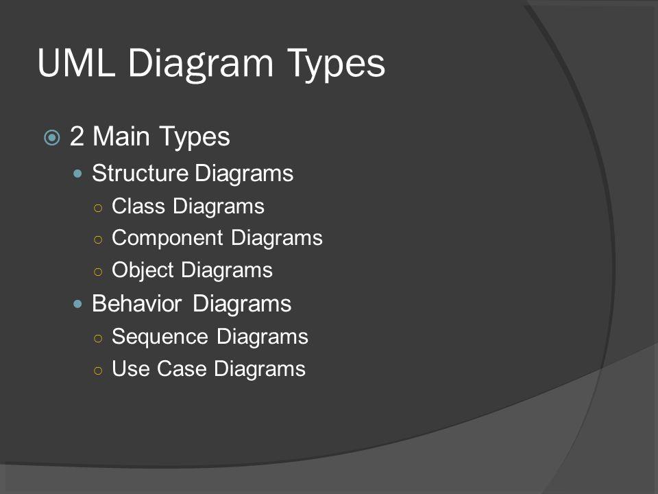 Cs 2511 fall uml diagram types 2 main types structure diagrams 2 uml diagram types 2 main types structure diagrams class diagrams component diagrams object diagrams behavior diagrams sequence diagrams ccuart Images
