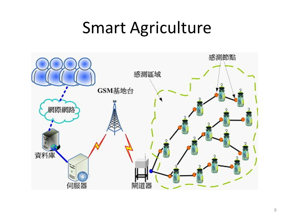 Introduction of IoT Agriculture Crystal 1  Outline