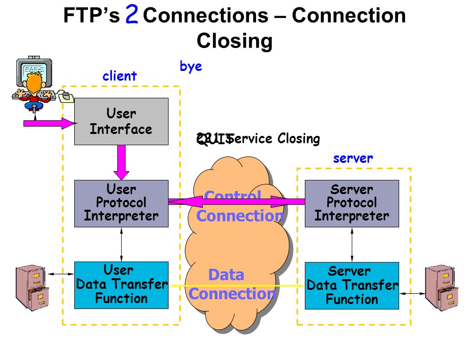 User Interface User Protocol Interpreter Server Protocol Interpreter client server Control Connection Data Connection 2 User Data Transfer Function Server Data Transfer Function bye QUIT 221 Service Closing FTP's Connections – Connection Closing