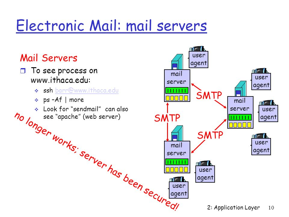 2: Application Layer10 Electronic Mail: mail servers Mail Servers r To see process on    ssh  ps –Af | more  Look for sendmail can also see apache (web server) mail server user agent user agent user agent mail server user agent user agent mail server user agent SMTP no longer works; server has been secured!