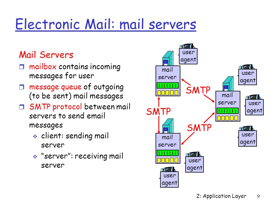 2: Application Layer9 Electronic Mail: mail servers Mail Servers r mailbox contains incoming messages for user r message queue of outgoing (to be sent) mail messages r SMTP protocol between mail servers to send  messages  client: sending mail server  server : receiving mail server mail server user agent user agent user agent mail server user agent user agent mail server user agent SMTP