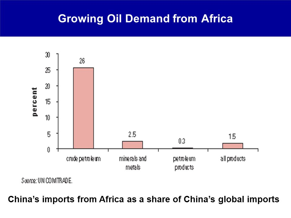 Growing Oil Demand from Africa China's imports from Africa as a share of China's global imports