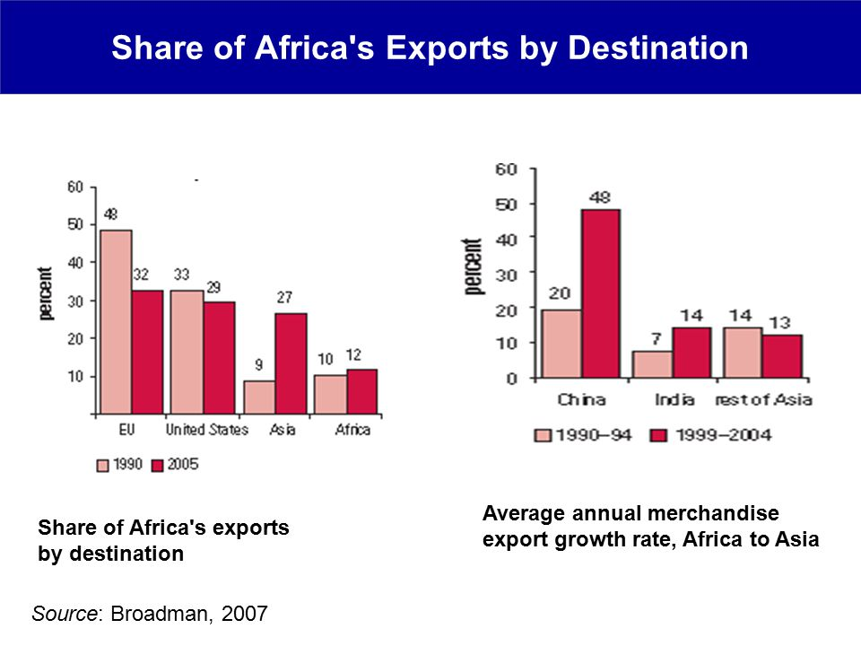 Share of Africa s Exports by Destination Average annual merchandise export growth rate, Africa to Asia Share of Africa s exports by destination Source: Broadman, 2007