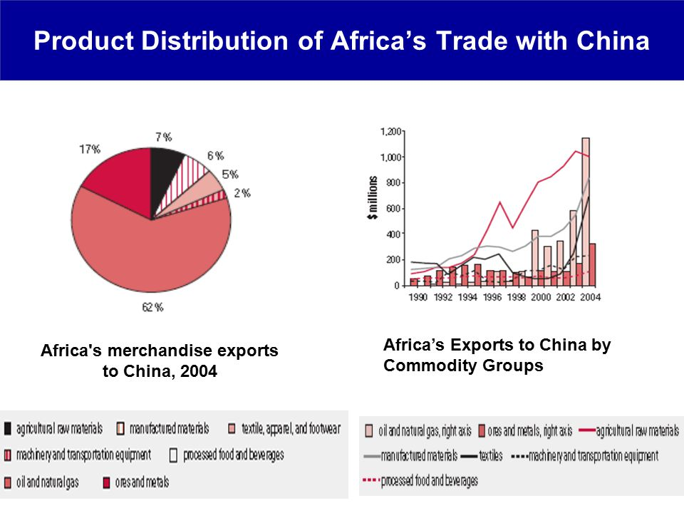 Product Distribution of Africa's Trade with China Africa s merchandise exports to China, 2004 Africa's Exports to China by Commodity Groups