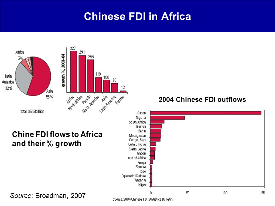 Chinese FDI in Africa Chine FDI flows to Africa and their % growth 2004 Chinese FDI outflows Source: Broadman, 2007