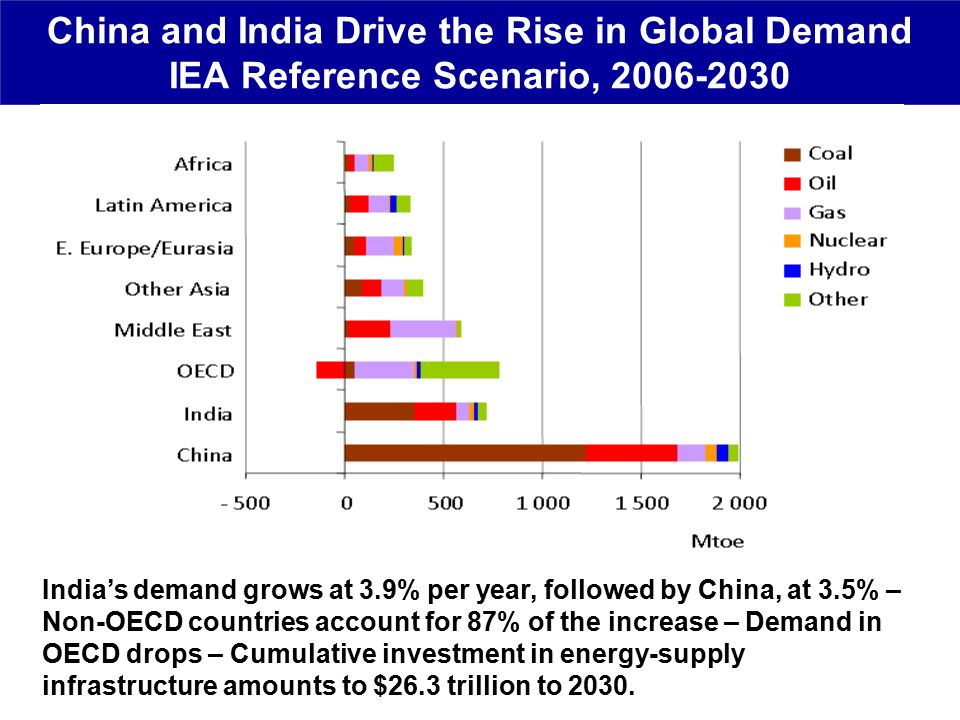 China and India Drive the Rise in Global Demand IEA Reference Scenario, India's demand grows at 3.9% per year, followed by China, at 3.5% – Non-OECD countries account for 87% of the increase – Demand in OECD drops – Cumulative investment in energy-supply infrastructure amounts to $26.3 trillion to 2030.