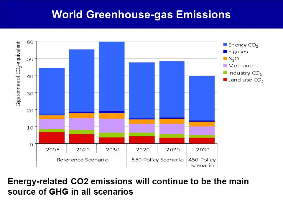 World Greenhouse-gas Emissions Energy-related CO2 emissions will continue to be the main source of GHG in all scenarios