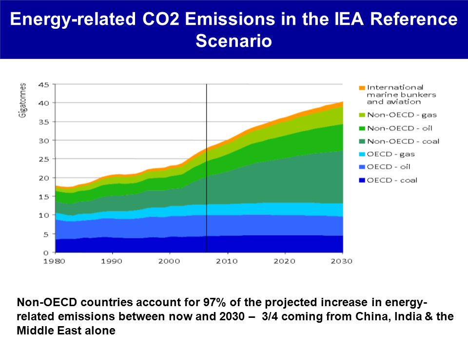 Energy-related CO2 Emissions in the IEA Reference Scenario Non-OECD countries account for 97% of the projected increase in energy- related emissions between now and 2030 – 3/4 coming from China, India & the Middle East alone