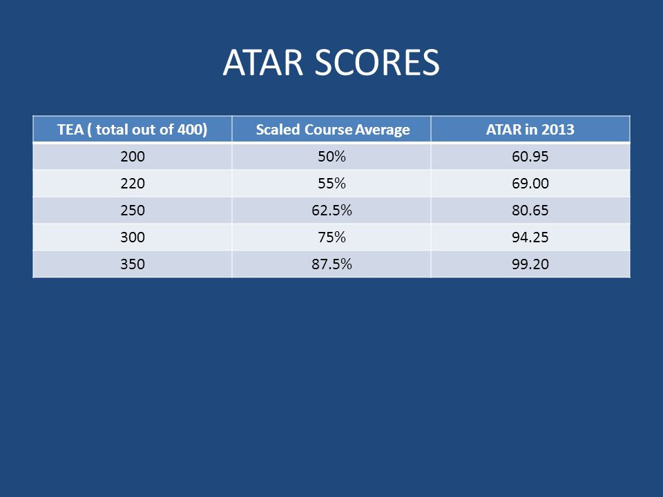 ATAR SCORES TEA ( total out of 400) Scaled Course AverageATAR in % % % % %99.20