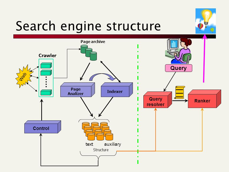 Search engine structure Web Crawler Page archive Page