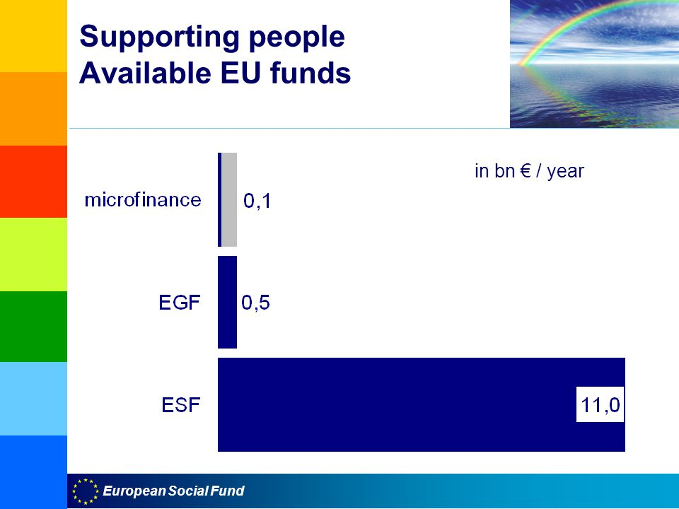 European Social Fund Supporting people Available EU funds in bn € / year