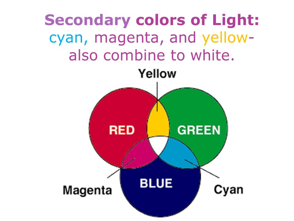 Secondary colors of Light: cyan, magenta, and yellow- also combine to white.