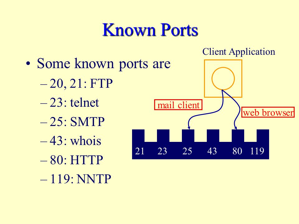 Known Ports Some known ports are –20, 21: FTP –23: telnet –25: SMTP –43: whois –80: HTTP –119: NNTP Client Application web browser mail client