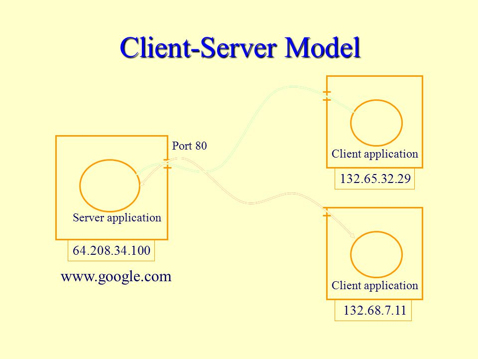 Client-Server Model Port 80 Server application Client application