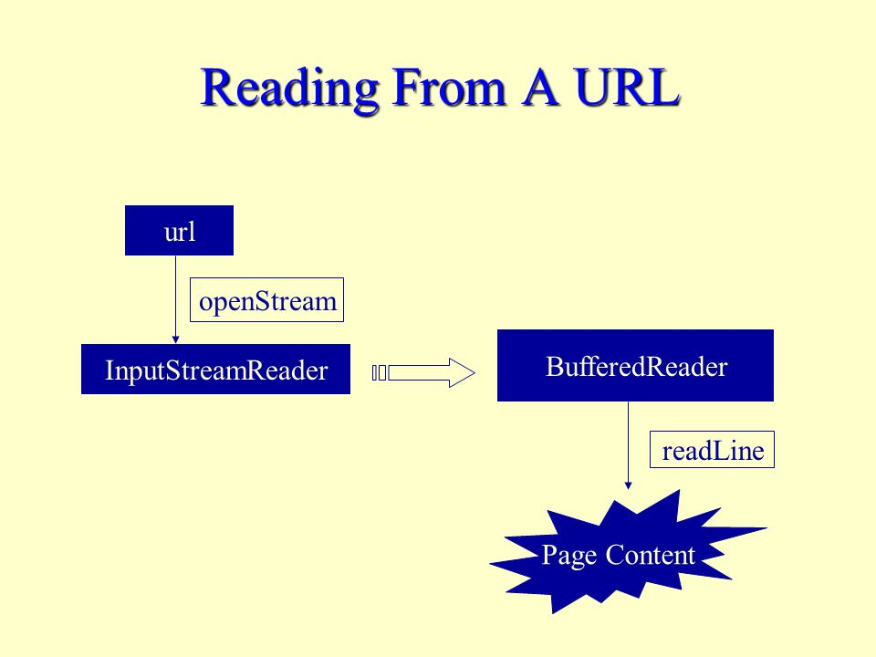 Reading From A URL url InputStreamReader openStream BufferedReader readLine Page Content