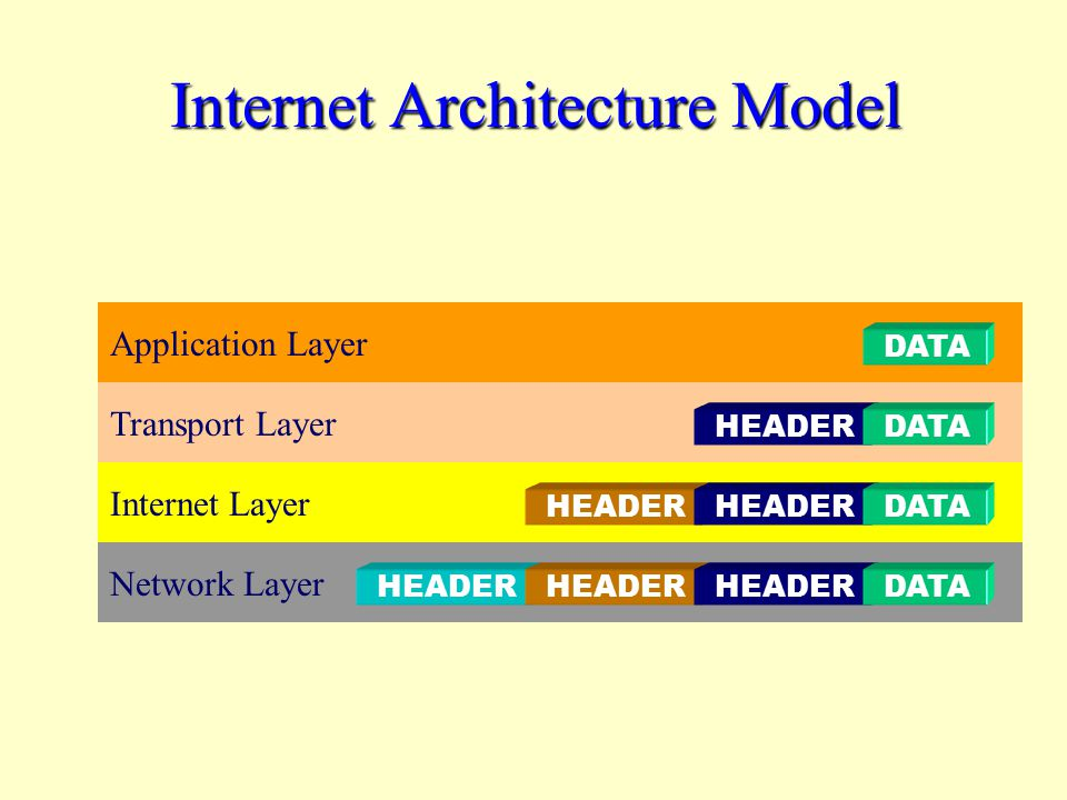 Internet Architecture Model Application Layer DATA Transport Layer HEADERDATA Internet Layer HEADER DATA Network Layer HEADER DATA