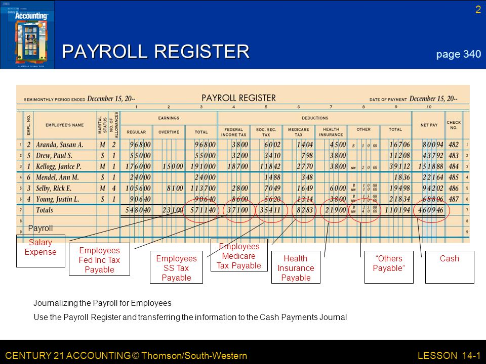 CENTURY 21 ACCOUNTING © Thomson/South-Western 2 LESSON 14-1 PAYROLL REGISTER page 340 Journalizing the Payroll for Employees Use the Payroll Register and transferring the information to the Cash Payments Journal Payroll Salary Expense Employees Medicare Tax Payable Employees SS Tax Payable Health Insurance Payable Others Payable Cash Employees Fed Inc Tax Payable