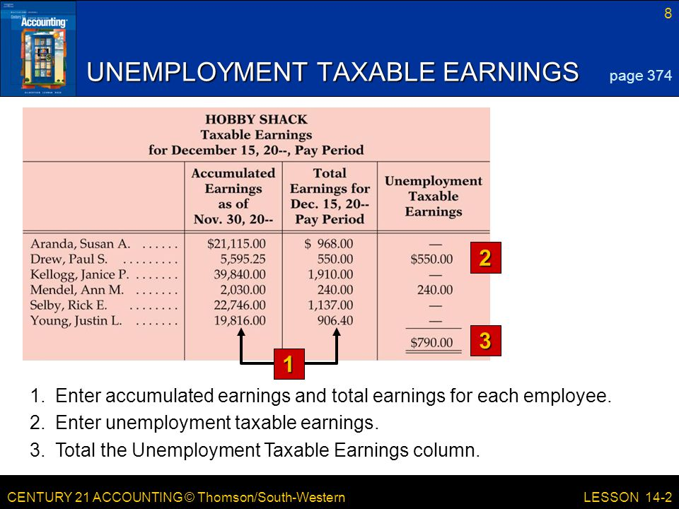 CENTURY 21 ACCOUNTING © Thomson/South-Western 8 LESSON 14-2 UNEMPLOYMENT TAXABLE EARNINGS 2 3 page Enter accumulated earnings and total earnings for each employee.