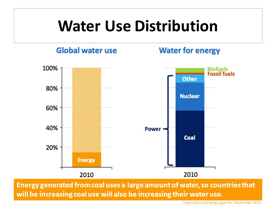 Water Use Distribution International Energy Agency, November 2012 Energy generated from coal uses a large amount of water, so countries that will be increasing coal use will also be increasing their water use.