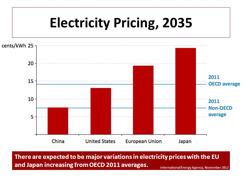 Electricity Pricing, 2035 There are expected to be major variations in electricity prices with the EU and Japan increasing from OECD 2011 averages.