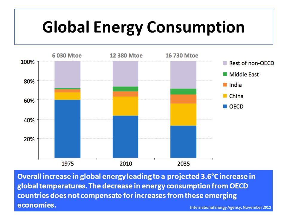 Global Energy Consumption Overall increase in global energy leading to a projected 3.6°C increase in global temperatures.