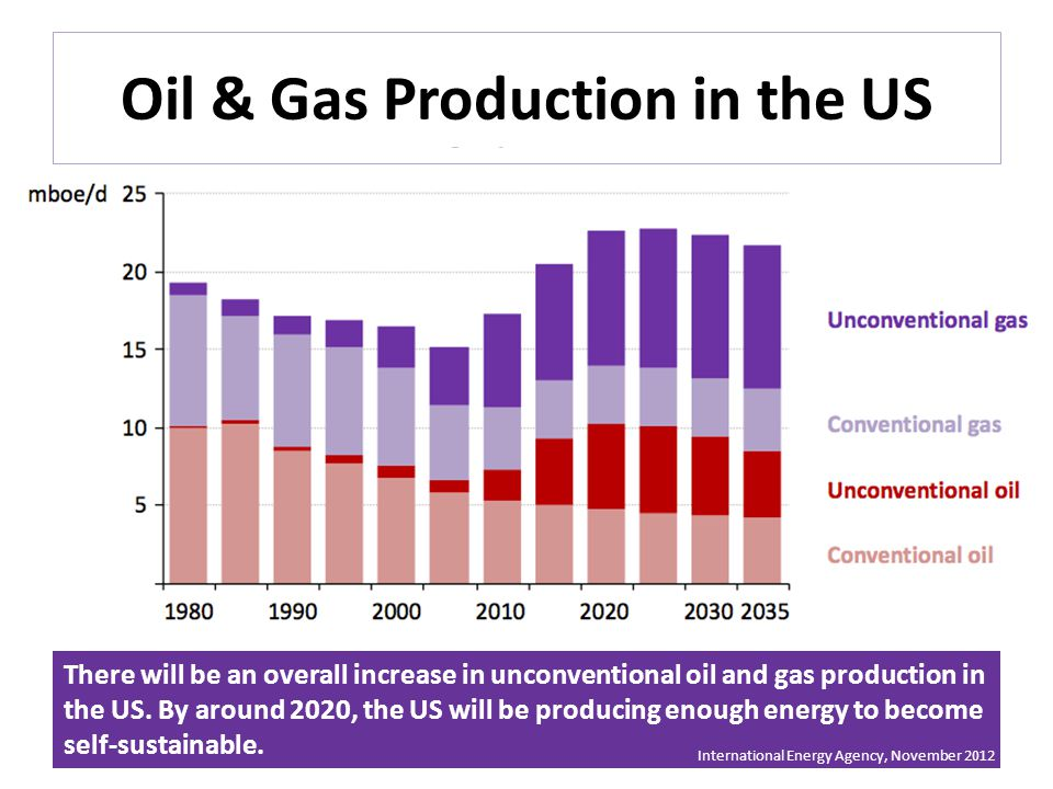 Oil & Gas Production in the US There will be an overall increase in unconventional oil and gas production in the US.