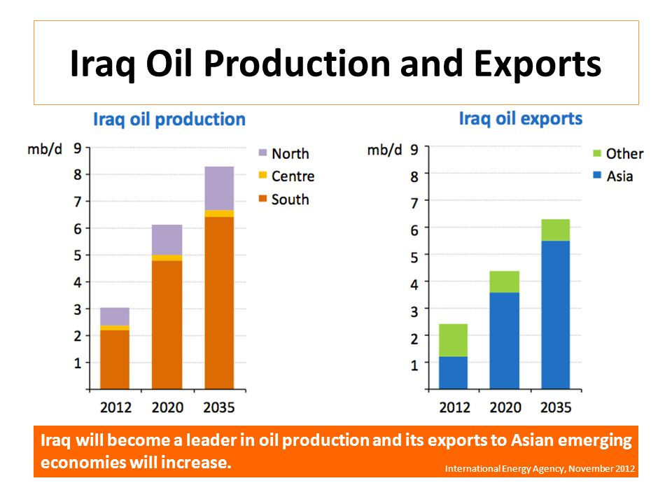 Iraq Oil Production and Exports Iraq will become a leader in oil production and its exports to Asian emerging economies will increase.