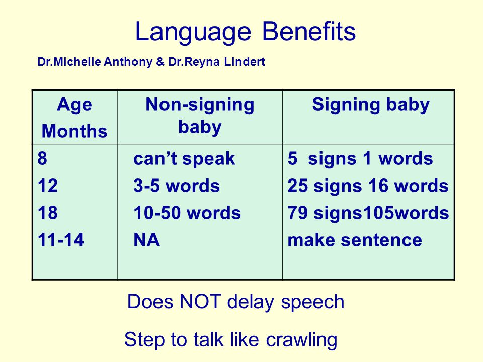 Language Benefits Dr.Michelle Anthony & Dr.Reyna Lindert Age Months Non-signing baby Signing baby can't speak 3-5 words words NA 5 signs 1 words 25 signs 16 words 79 signs105words make sentence Does NOT delay speech Step to talk like crawling