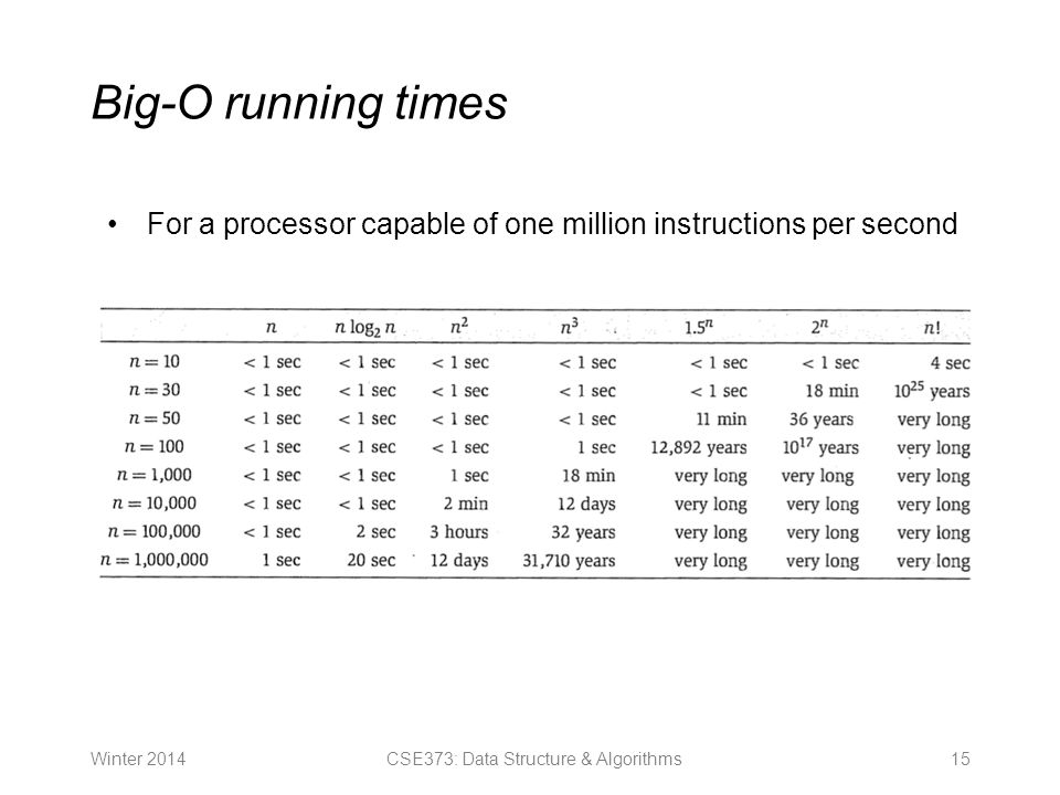 Big-O running times Winter CSE373: Data Structure & Algorithms For a processor capable of one million instructions per second