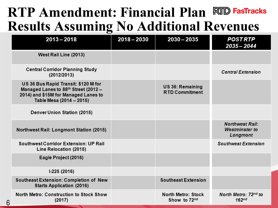 6 RTP Amendment: Financial Plan Results Assuming No Additional Revenues 2013 – – – 2035POST RTP 2035 – 2044 West Rail Line (2013) Central Corridor Planning Study (2012/2013) Central Extension US 36 Bus Rapid Transit: $120 M for Managed Lanes to 88 th Street (2012 – 2014) and $15M for Managed Lanes to Table Mesa (2014 – 2015) US 36: Remaining RTD Commitment Denver Union Station (2015) Northwest Rail: Longmont Station (2015) Northwest Rail: Westminster to Longmont Southwest Corridor Extension: UP Rail Line Relocation (2015) Southwest Extension Eagle Project (2016) I-225 (2016) Southeast Extension: Completion of New Starts Application (2016) Southeast Extension North Metro: Construction to Stock Show (2017) North Metro: Stock Show to 72 nd North Metro: 72 nd to 162 nd