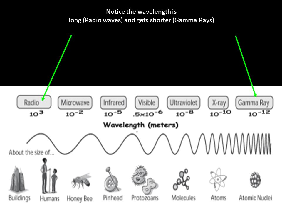 Notice the wavelength is long (Radio waves) and gets shorter (Gamma Rays)