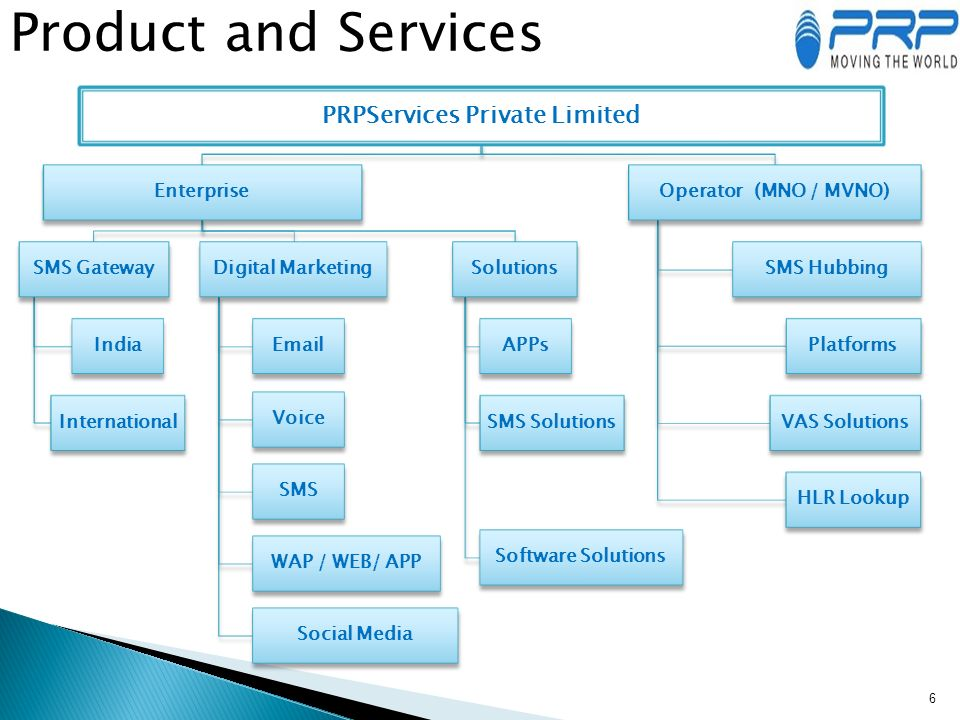 Profile 1   PRP Services Private Limited is a leading