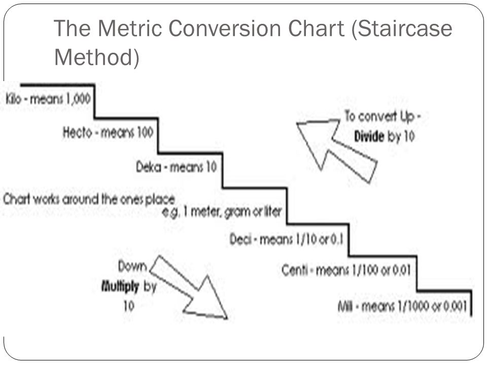 Conversions And Prefixes Metric System Continued Ppt Download