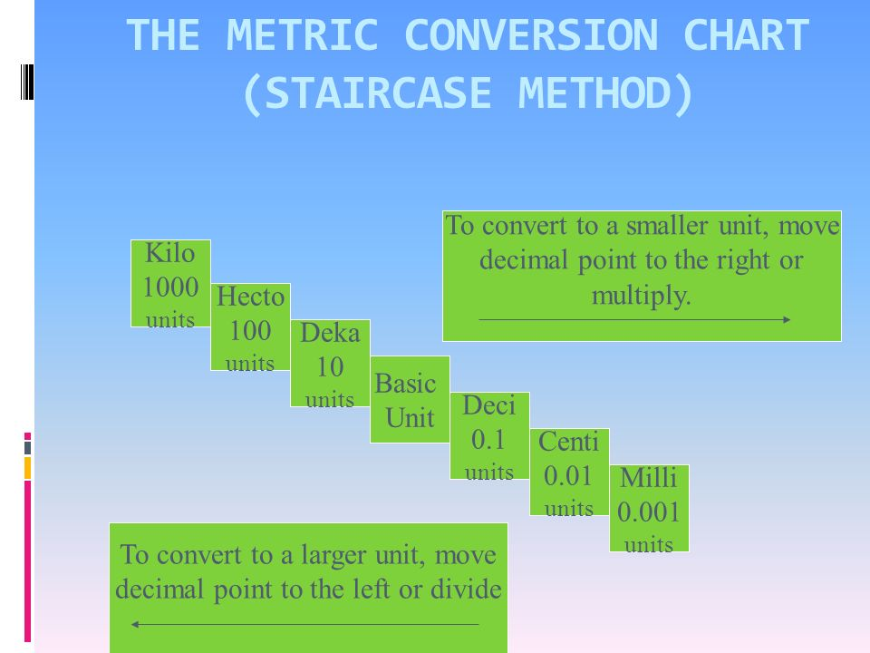 WHY DO WE USE THE METRIC SYSTEM.