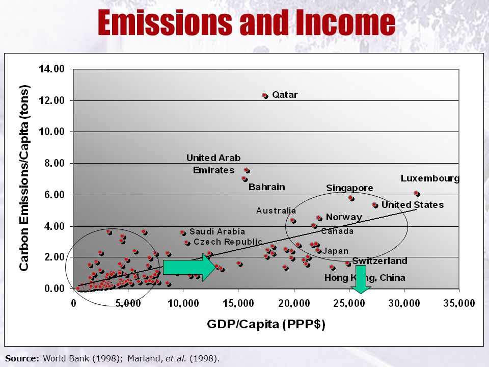 Emissions and Income Source: World Bank (1998); Marland, et al. (1998).