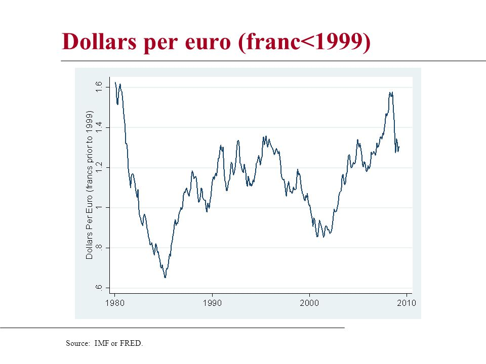 19 Dollars Per Euro Franc 1999 Source Imf Or Fred