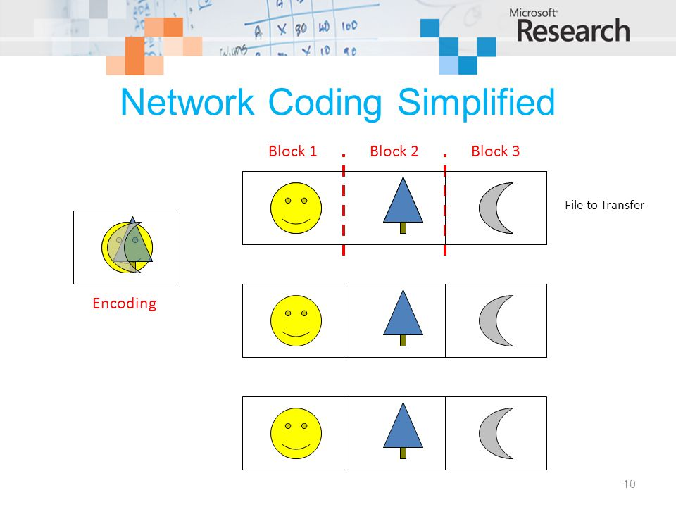 Network Coding Simplified 10 File to Transfer Block 1Block 2Block 3 Encoding