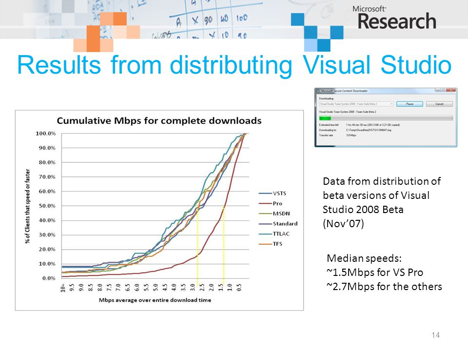 Results from distributing Visual Studio 14 Data from distribution of beta versions of Visual Studio 2008 Beta (Nov'07) Median speeds: ~1.5Mbps for VS Pro ~2.7Mbps for the others
