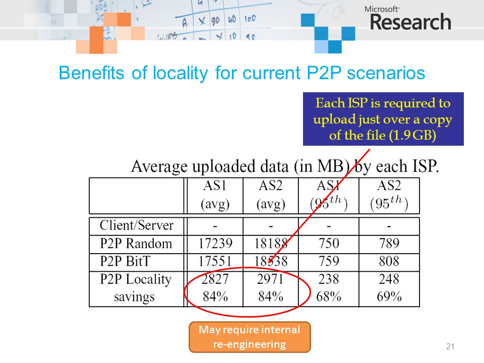 Benefits of locality for current P2P scenarios Each ISP is required to upload just over a copy of the file (1.9 GB) May require internal re-engineering 21