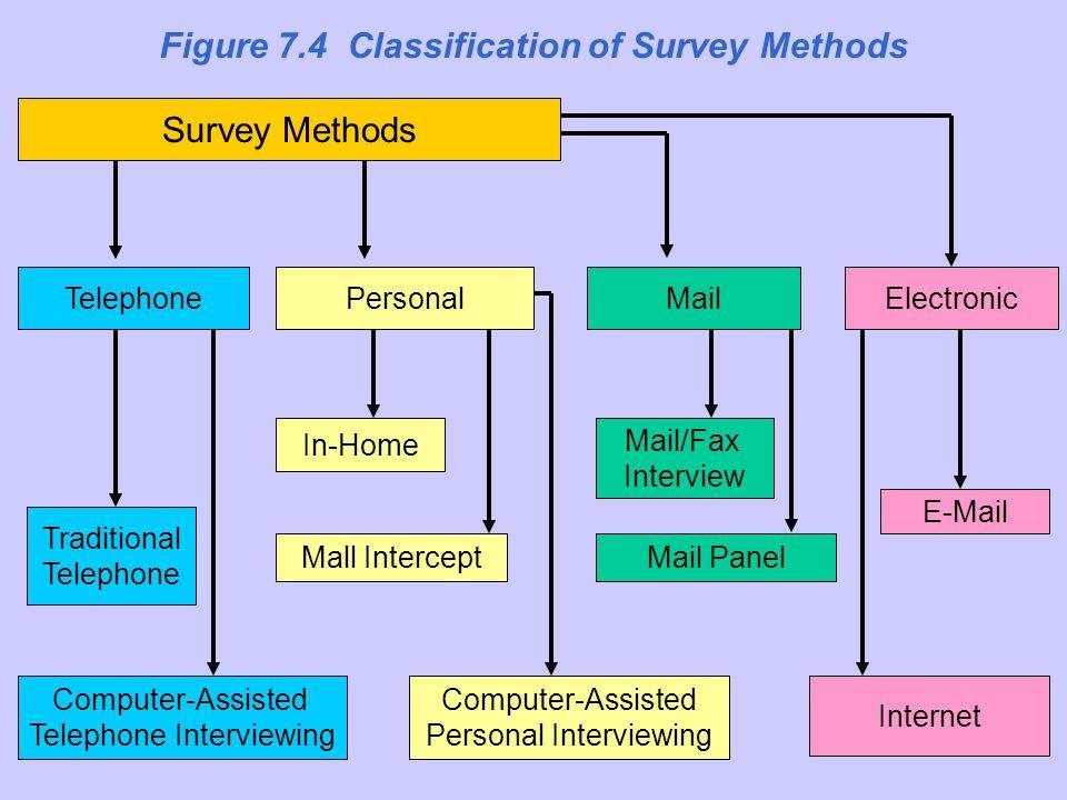 Image result for survey methods
