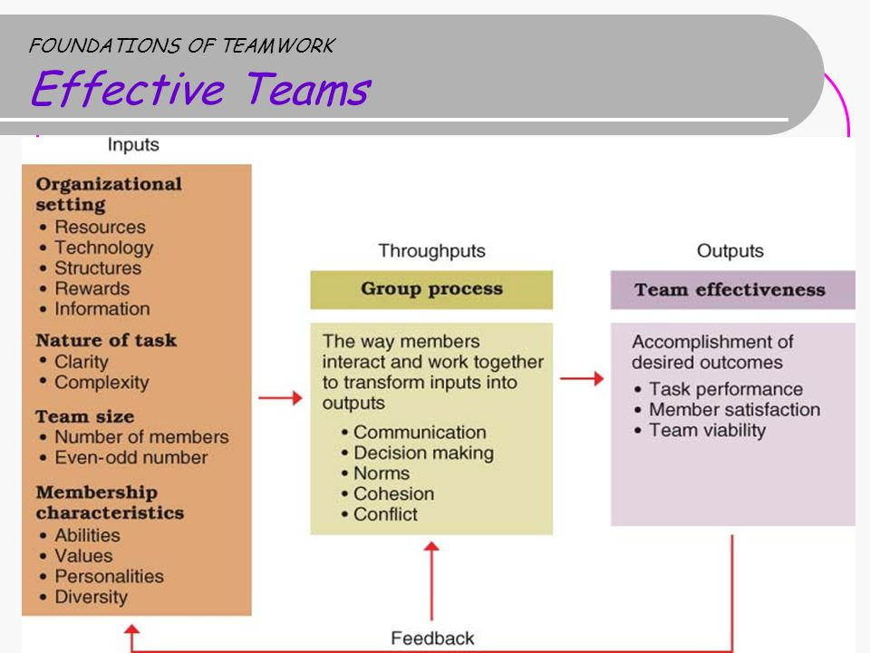 FOUNDATIONS OF TEAMWORK Effective Teams