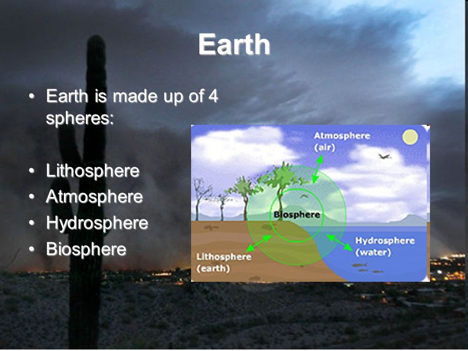 Earth Earth is made up of 4 spheres:Earth is made up of 4 spheres: LithosphereLithosphere AtmosphereAtmosphere HydrosphereHydrosphere BiosphereBiosphere