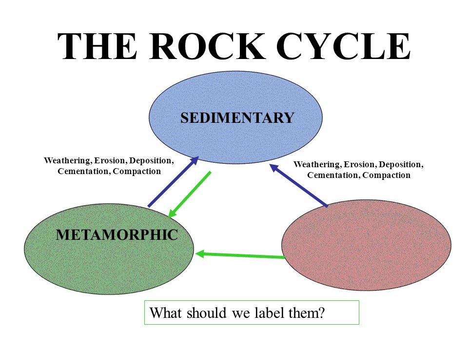 The rock cycle draw three ovals on your paper what should go in 8 the rock cycle ccuart Gallery