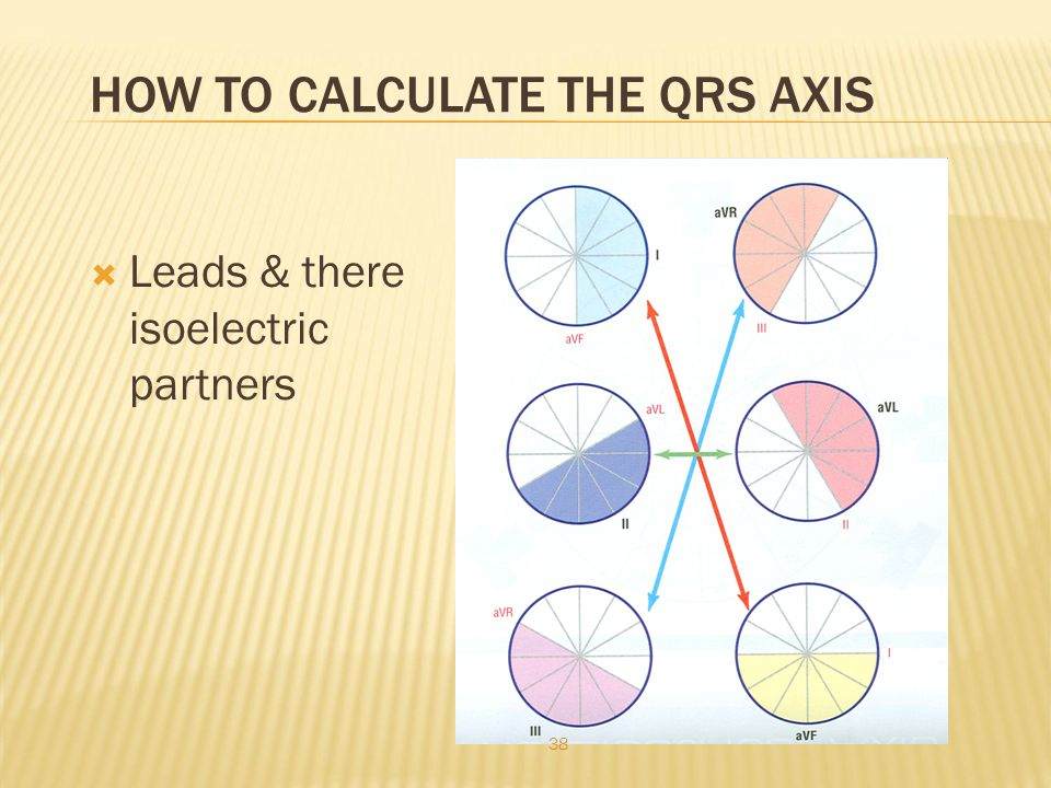 HOW TO CALCULATE THE QRS AXIS  Leads & there isoelectric partners 38