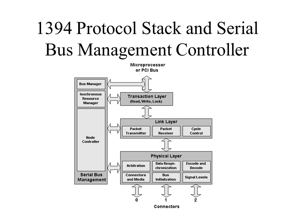 1394 Protocol Stack and Serial Bus Management Controller