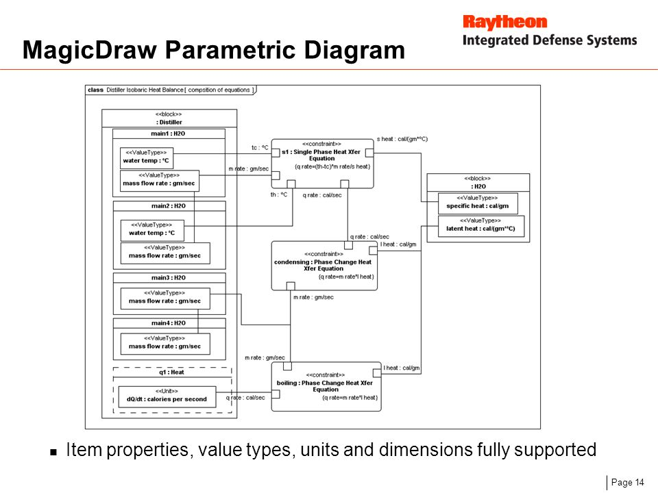 Deployment of sysml in tools and architectures an industry 14 page 14 magicdraw parametric diagram item properties value types units and dimensions fully supported ccuart Gallery