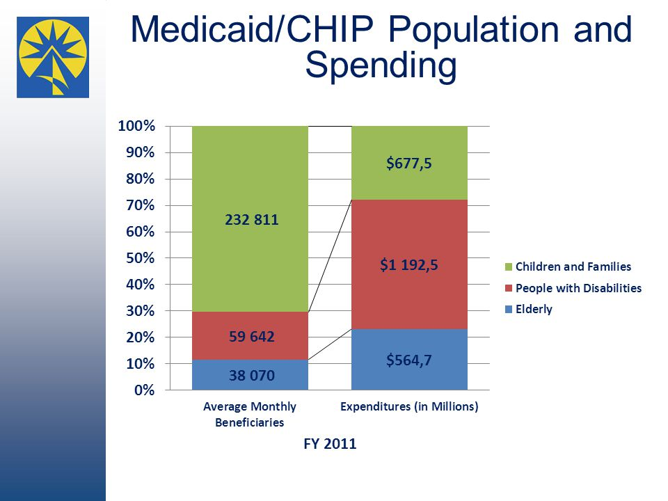 Medicaid/CHIP Population and Spending