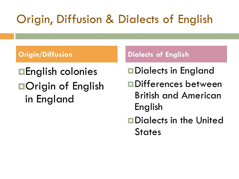 Origin, Diffusion & Dialects of English  English colonies  Origin of English in England  Dialects in England  Differences between British and American English  Dialects in the United States Origin/DiffusionDialects of English