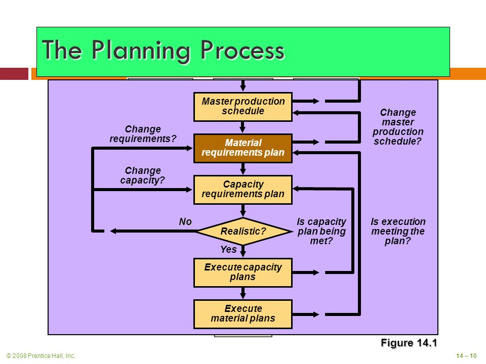 © 2008 Prentice Hall, Inc.14 – 10 The Planning Process Figure 14.1 Is capacity plan being met.